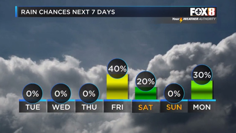 Wet weather holds off for a few days, but humidity increases.