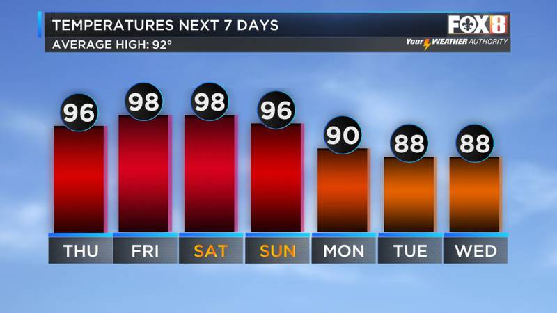 A rare August cold front arrives next week
