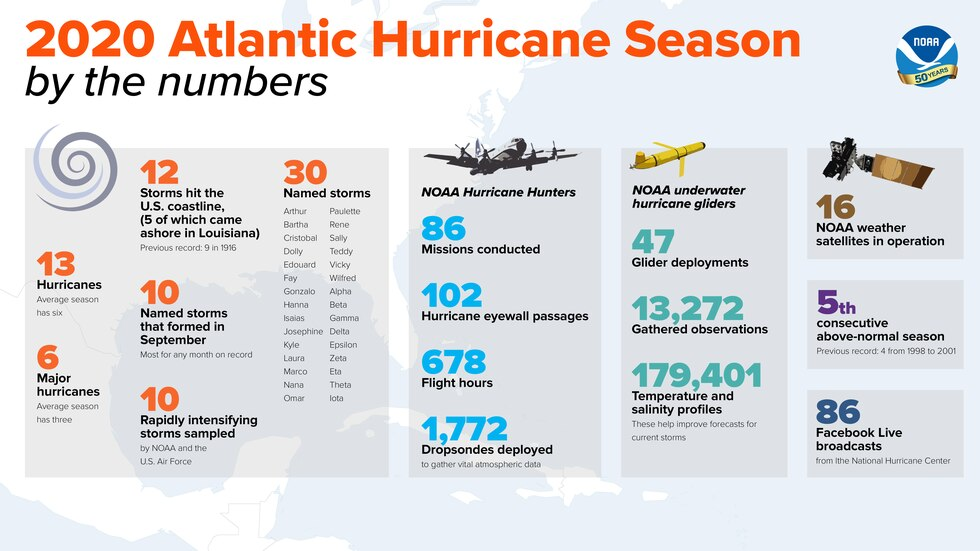 2020 hurricane season by the numbers