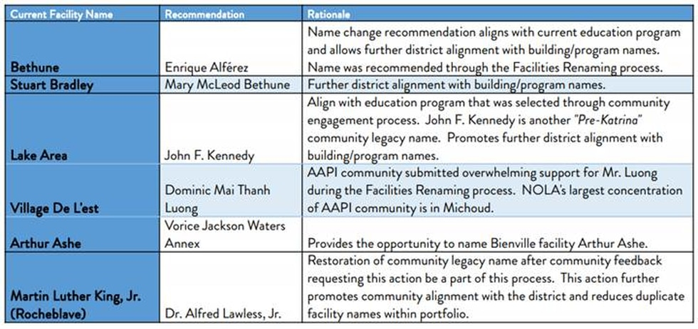 Six additional proposed facility name changes for NOLA Public Schools