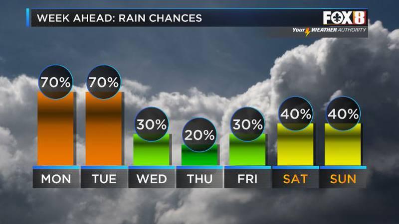 Next 7 Days Rain Chances