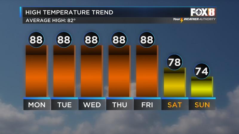 7 day temperature trend