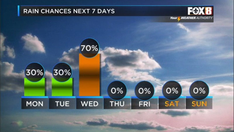 Rain coverage increases each day with a chance of strong storms on Wednesday.