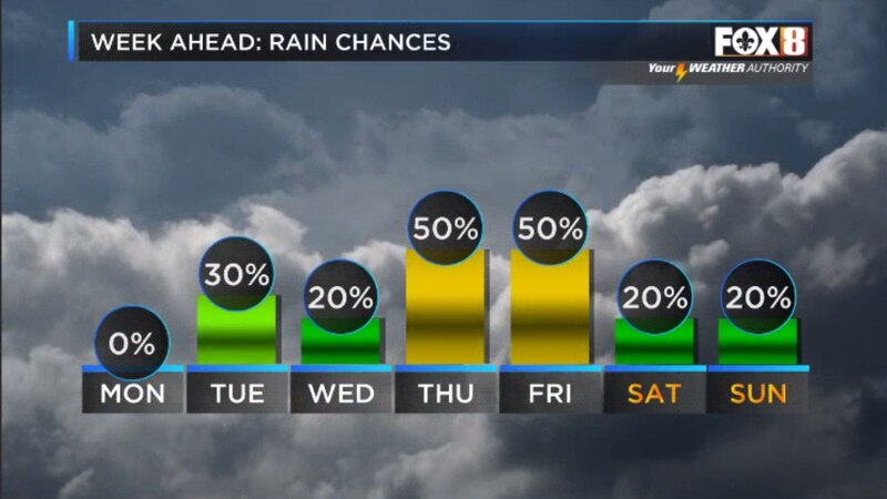 Shower activity increases through the week.
