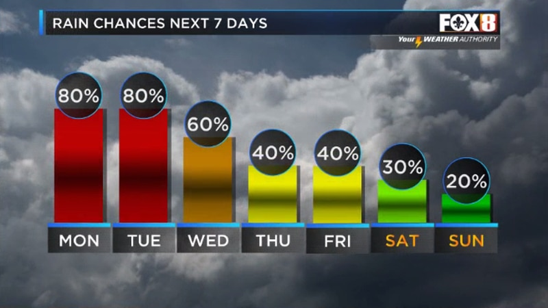 Rain chances will dial back through the week for some possibly drier conditions next weekend.
