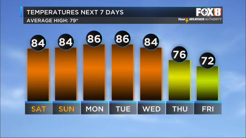 No fronts in sight through next Tuesday