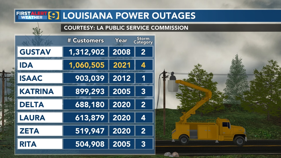 Total number of customers losing power in Louisiana during select hurricanes as reported by the...