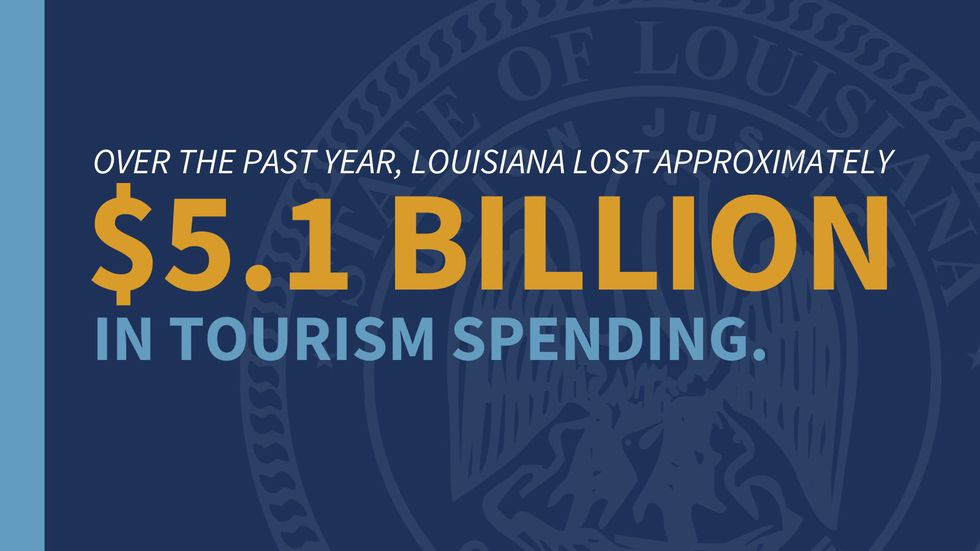 Over the past year, Louisiana lost approximately $5.1 billion in tourism spending.