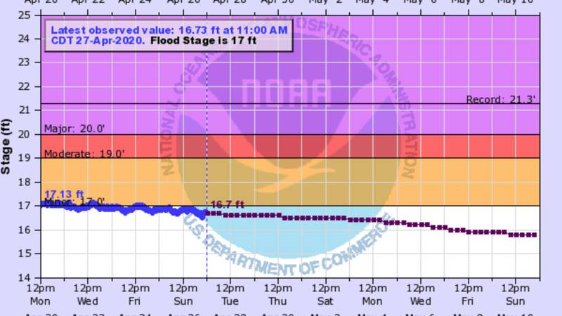 The National Weather Service forecast for the Mississippi River at New Orleans