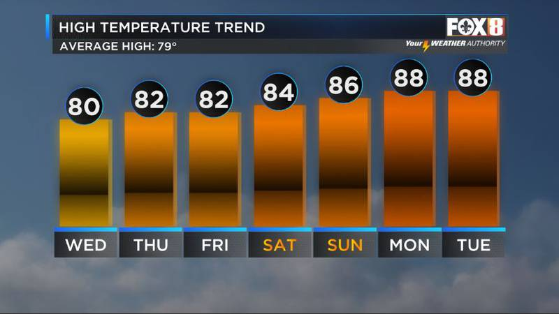 The heat and humidity is back and here to stay