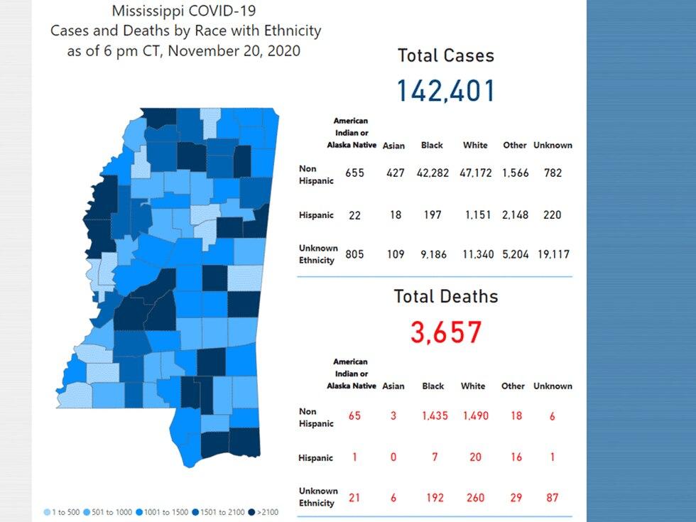 COVID-19 cases in Mississippi Nov. 20, 2020