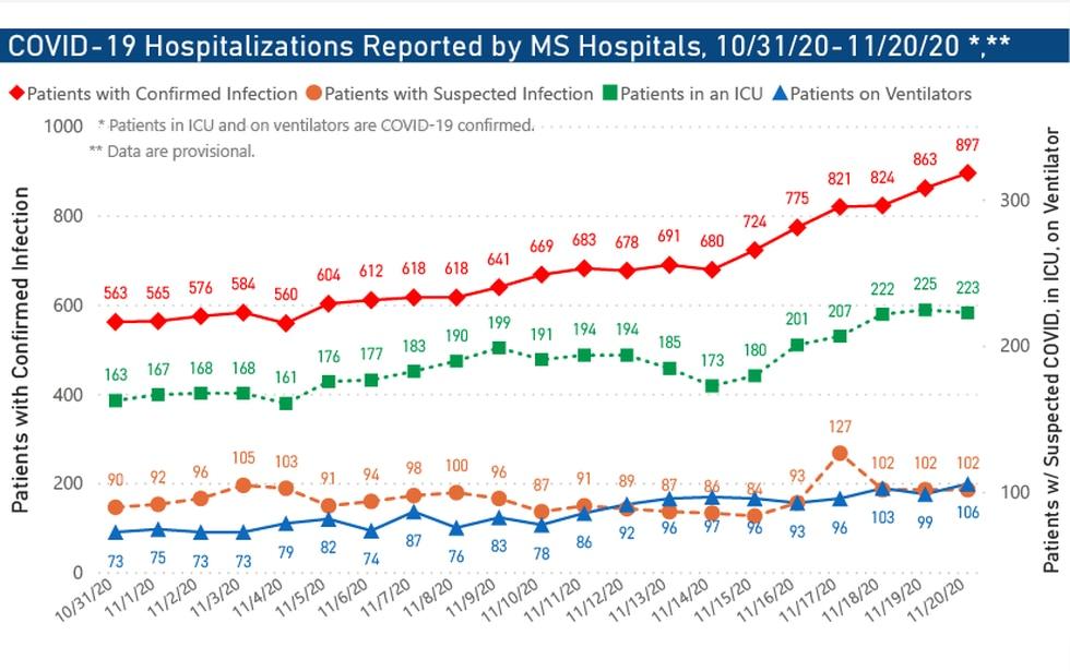 COVID-19 Hospitalizations 10/31/20 - 11/20/20