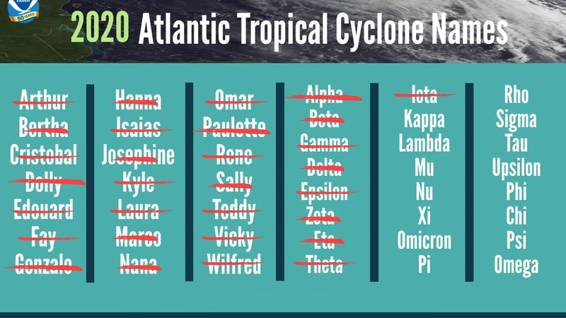 NOAA graphic illustrating active 2020 hurricane season with named storms