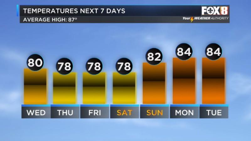 Below normal temperatures into weekend