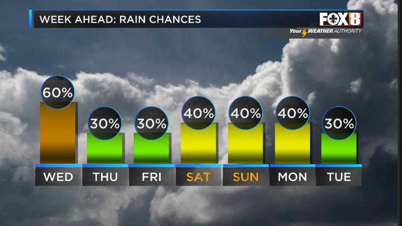A drier trend on the way