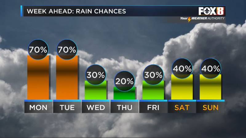 A cold front pushes in some drier air for the middle of the week.