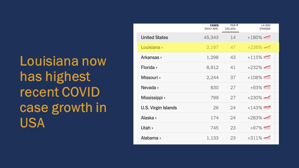 Louisiana now has highest recent COVID case growth in the U.S.