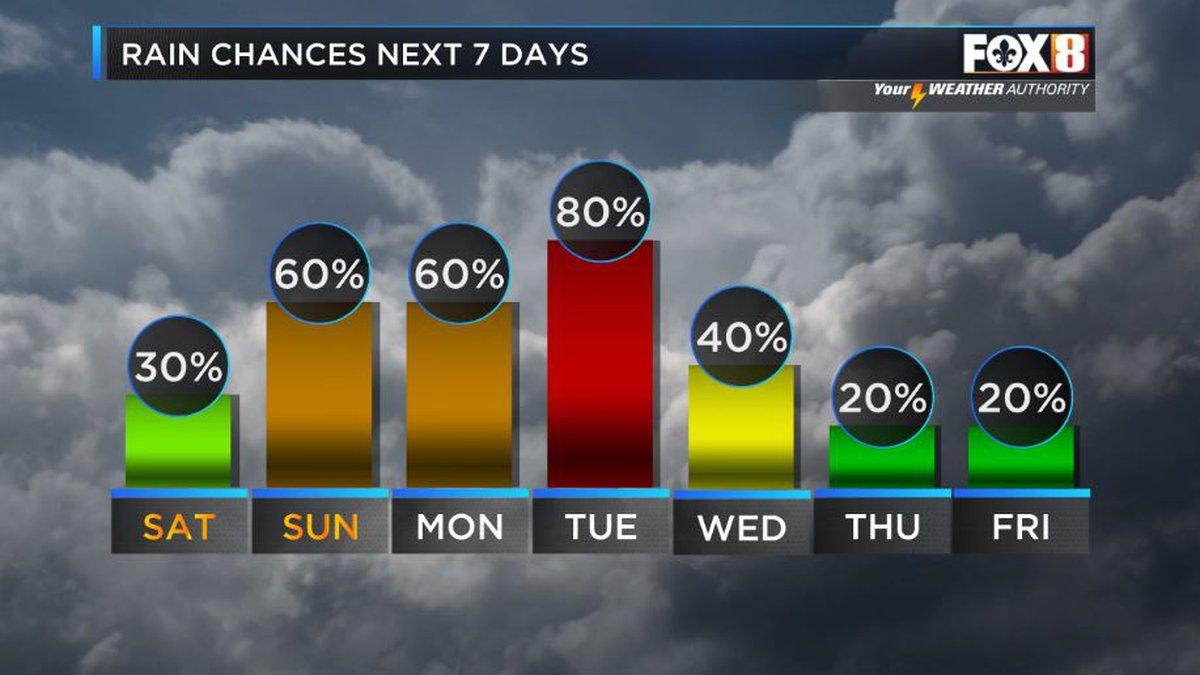 Rain chances increase Sunday