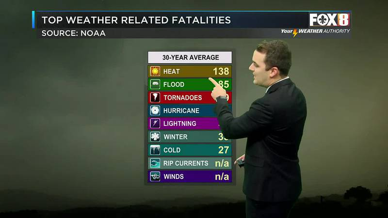 Tracking the Science: Humidity and heat index