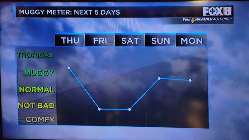 Drier dew points take the edge off the heat through the next several days.