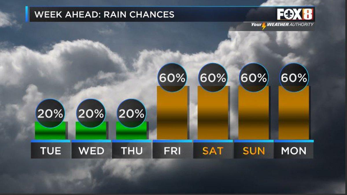 More rain coverage will help break heat.