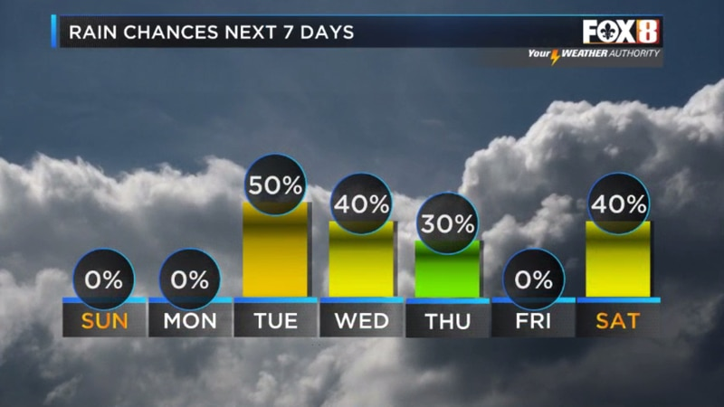 A bit of a break to finish the weekend before a wet pattern returns mid-week.