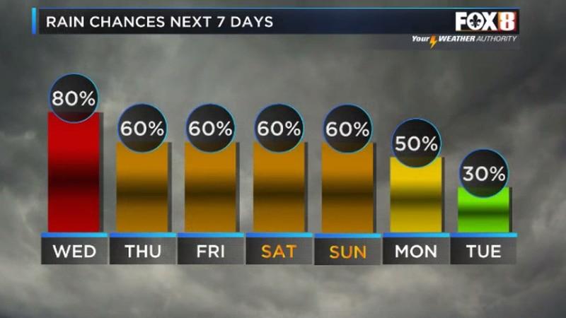 Rain sticks around into the weekend