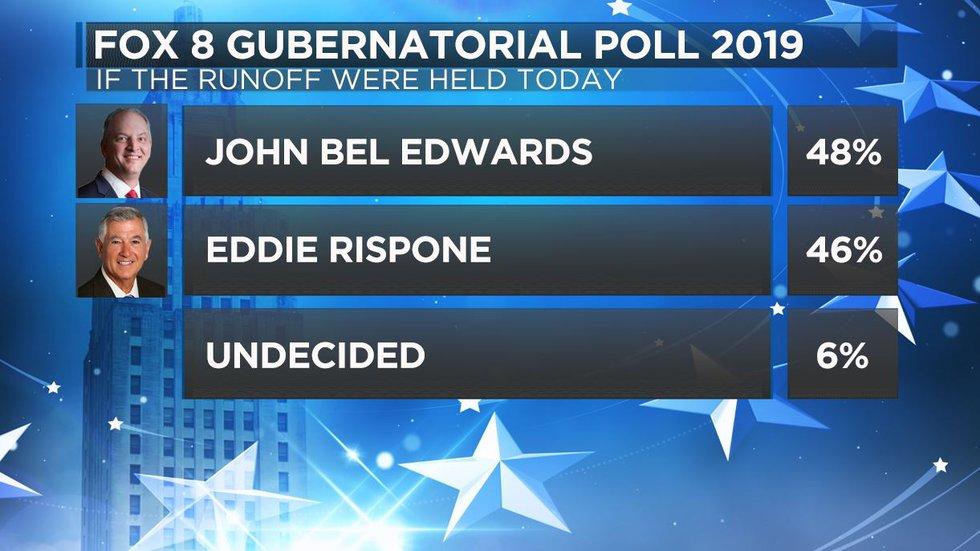 An exclusive FOX 8 News poll days ahead of the Louisiana Gubernatorial runoff election reveals...