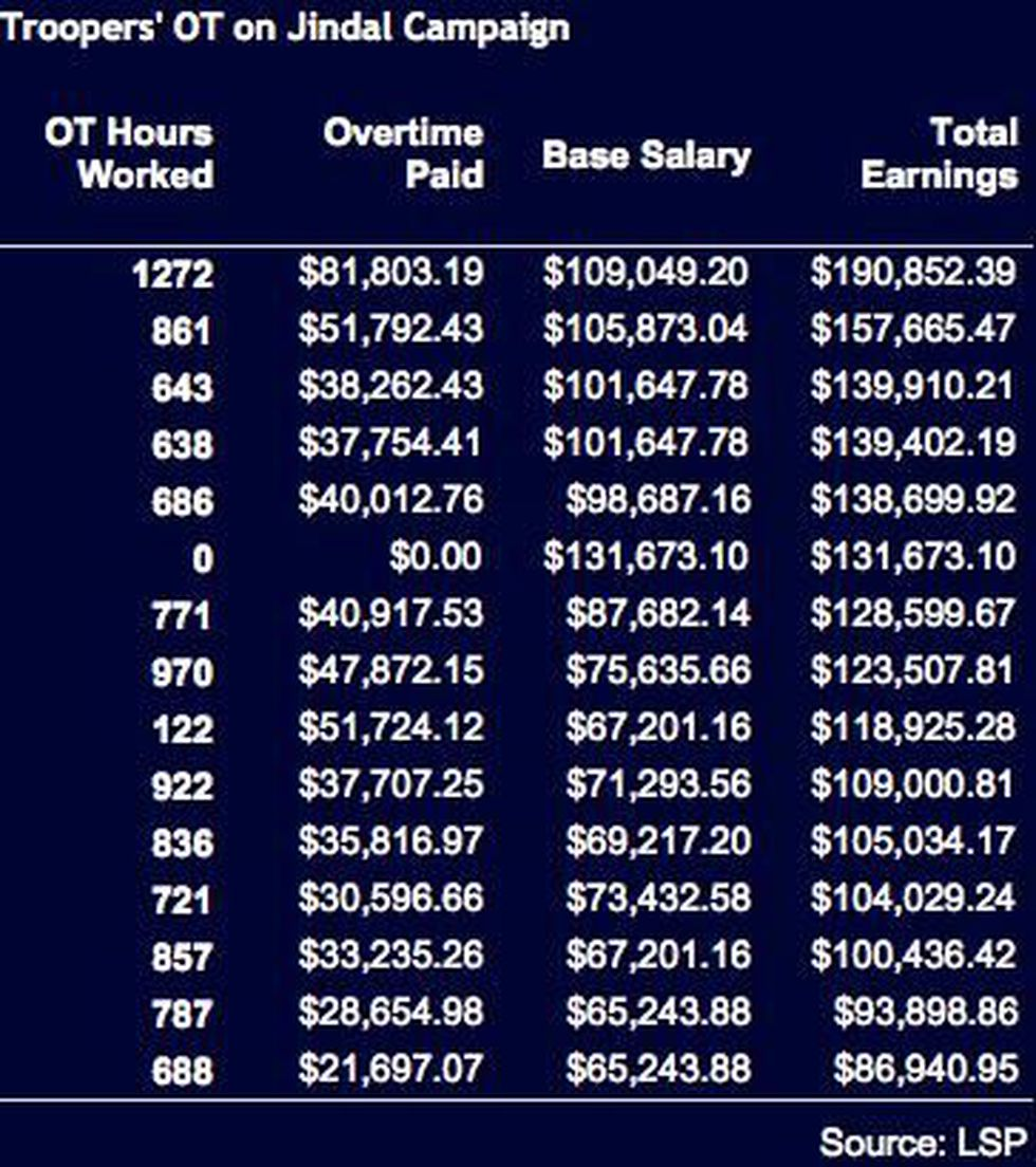 Overtime and salaries for troopers assigned to Gov. Jindal's security detail.