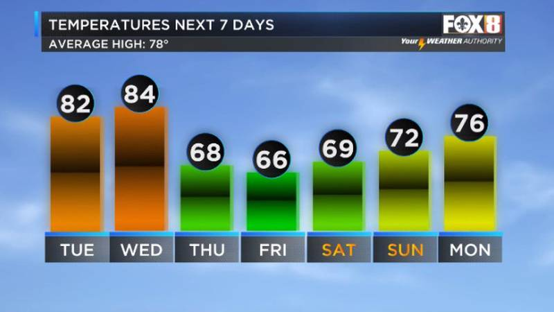 Much cooler late week